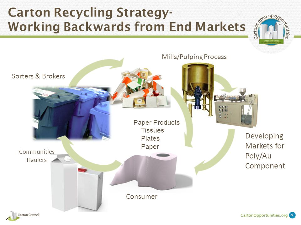 Carton Recycling Strategy- Working Backwards from End Markets 11 Mills/Pulping Process Developing Markets for Poly/Au Component Paper Products Tissues Plates Paper Consumer Communities Haulers Sorters & Brokers