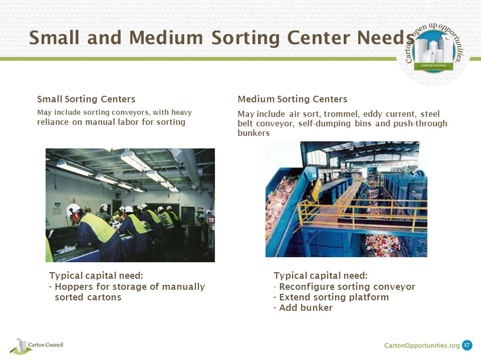 Small and Medium Sorting Center Needs Medium Sorting Centers May include air sort, trommel, eddy current, steel belt conveyor, self-dumping bins and push-through bunkers Small Sorting Centers May include sorting conveyors, with heavy reliance on manual labor for sorting Typical capital need: - Hoppers for storage of manually sorted cartons Typical capital need: - Reconfigure sorting conveyor - Extend sorting platform - Add bunker 17