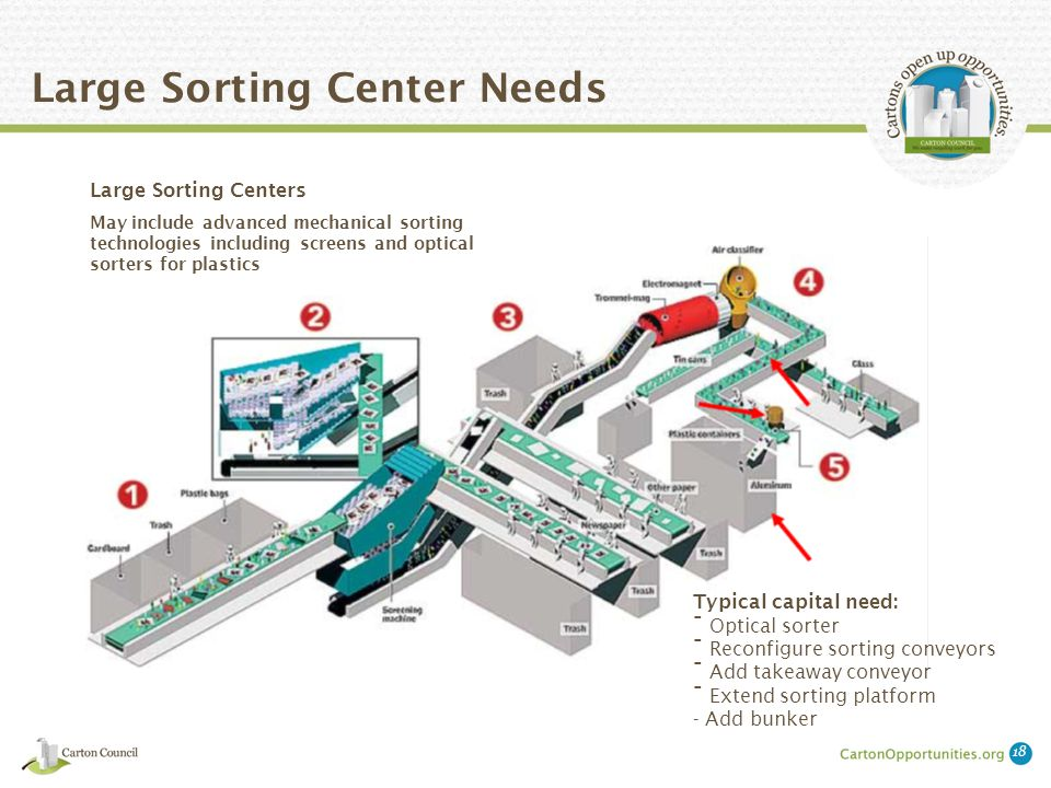 Large Sorting Center Needs Large Sorting Centers May include advanced mechanical sorting technologies including screens and optical sorters for plastics Typical capital need: - Optical sorter - Reconfigure sorting conveyors - Add takeaway conveyor - Extend sorting platform - Add bunker 18