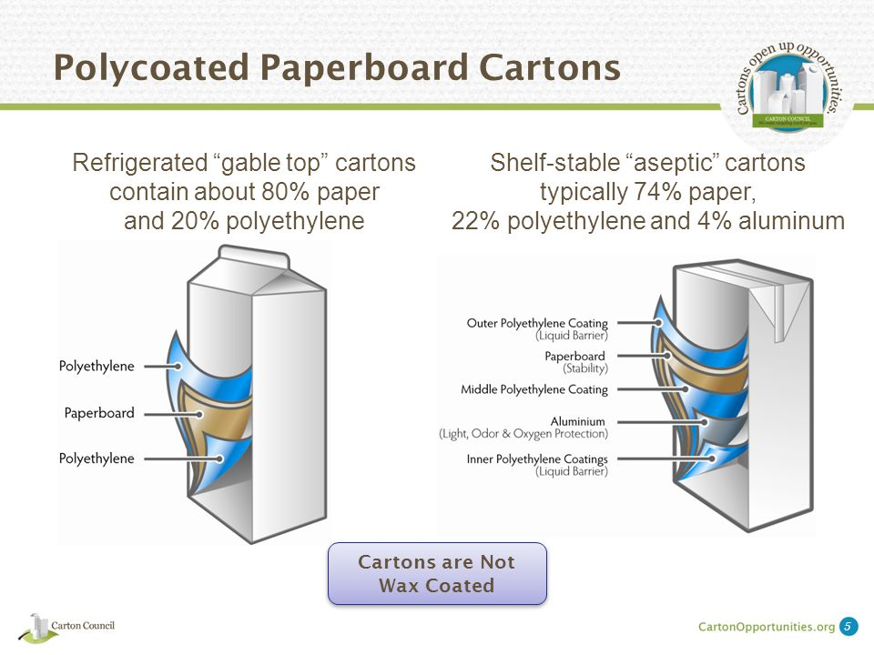 Polycoated Paperboard Cartons Refrigerated gable top cartons contain about 80% paper and 20% polyethylene Cartons are Not Wax Coated Shelf-stable aseptic cartons typically 74% paper, 22% polyethylene and 4% aluminum 5