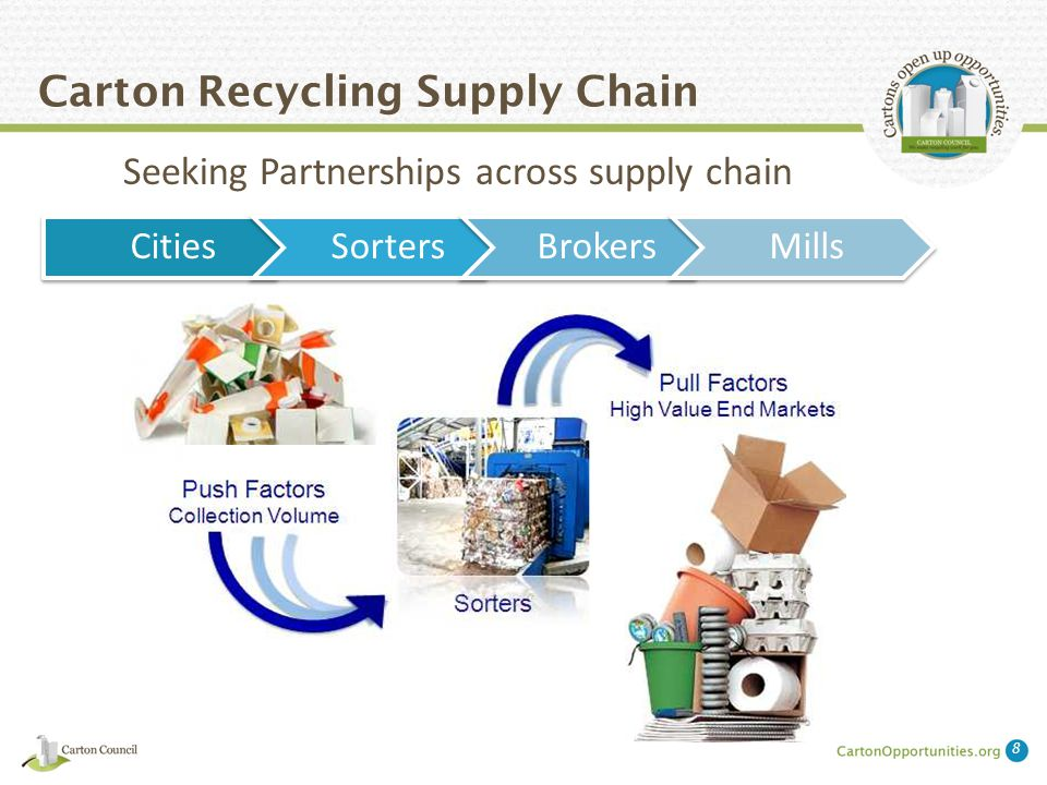 Carton Recycling Access Campaign The Strategy 1.Build sustainable markets - Build the Demand 2.Build sustainable infrastructure - Build the Supply Pipeline 3.Develop consumer awareness and participation - Fill the Supply Pipeline 9