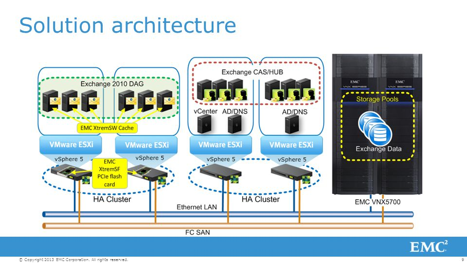 9© Copyright 2013 EMC Corporation. All rights reserved. Solution architecture