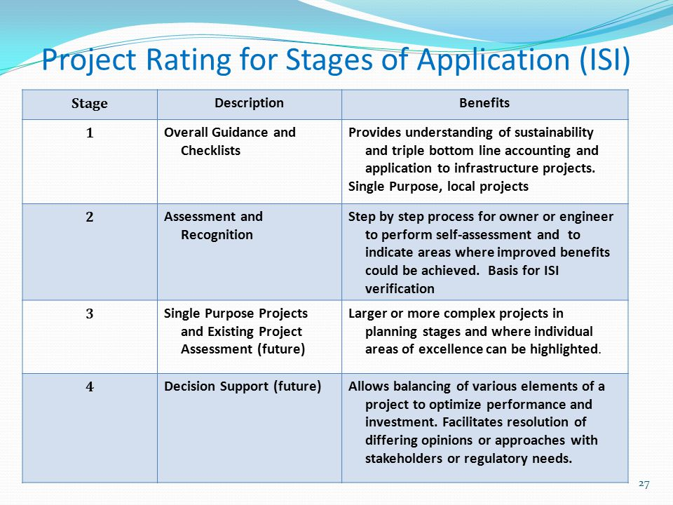 Stage DescriptionBenefits 1 Overall Guidance and Checklists Provides understanding of sustainability and triple bottom line accounting and application