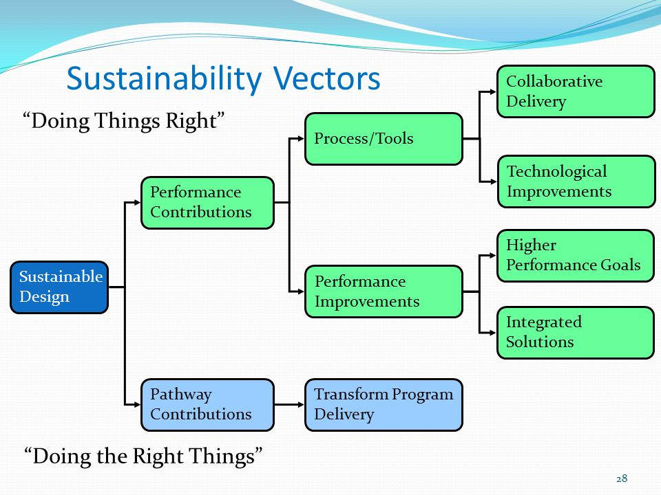 "Sustainability Vectors ""Doing Things Right"" ""Doing the Right Things"" Sustainable Design Performance Contributions Pathway Contributions Process/Tools"
