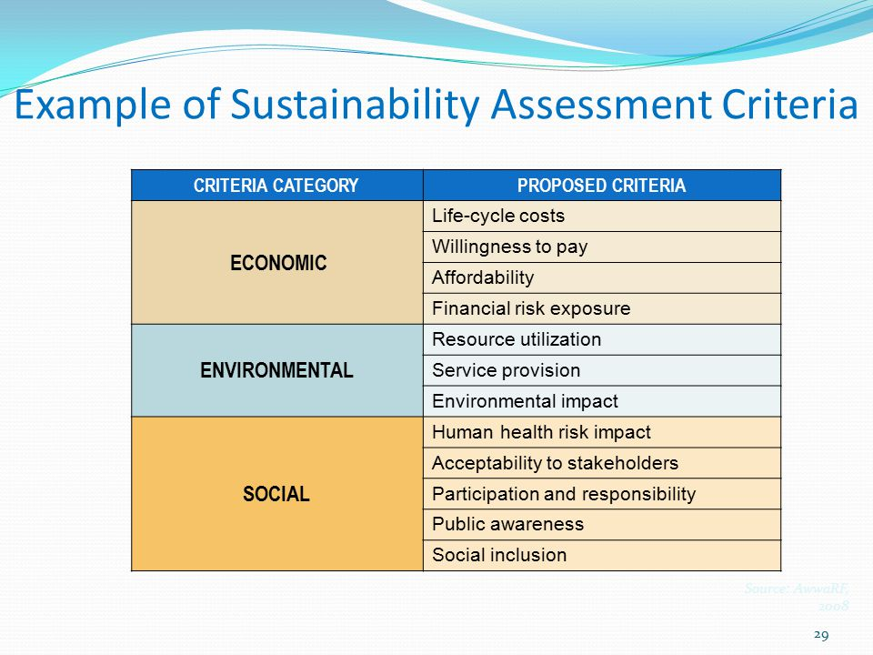 Example of Sustainability Assessment Criteria CRITERIA CATEGORYPROPOSED CRITERIA ECONOMIC Life-cycle costs Willingness to pay Affordability Financial