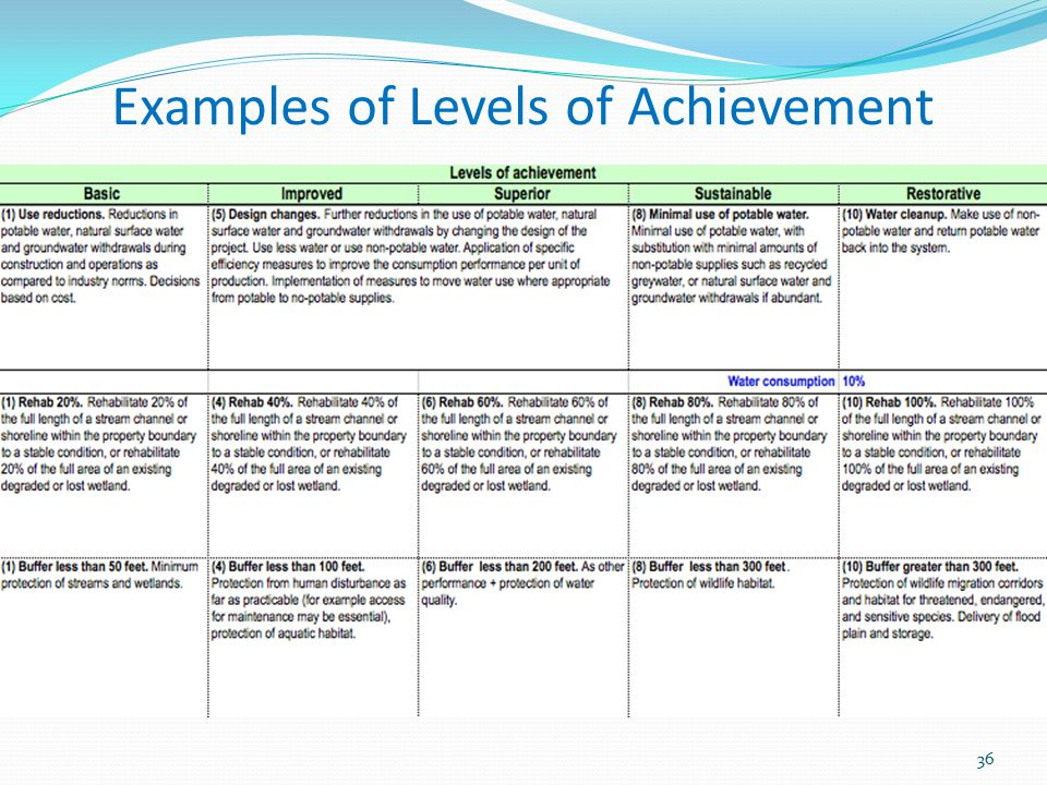Examples of Levels of Achievement 36
