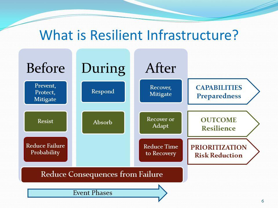 Repairing, Rebuilding, Expanding ASCE Infrastructure Report Card, 2009 High U.S.