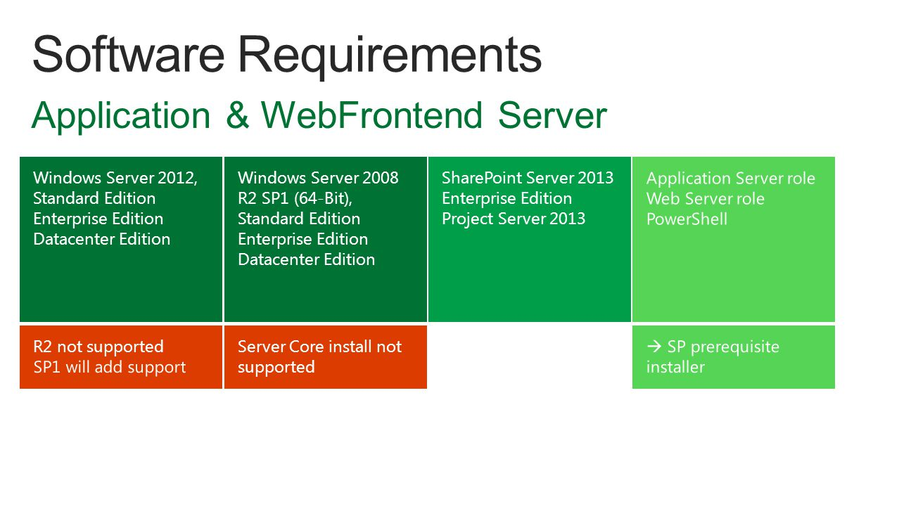 Windows Server 2012, Standard Edition Enterprise Edition Datacenter Edition Windows Server 2008 R2 SP1 (64-Bit), Standard Edition Enterprise Edition Datacenter Edition Server Core install not supported SharePoint Server 2013 Enterprise Edition Project Server 2013