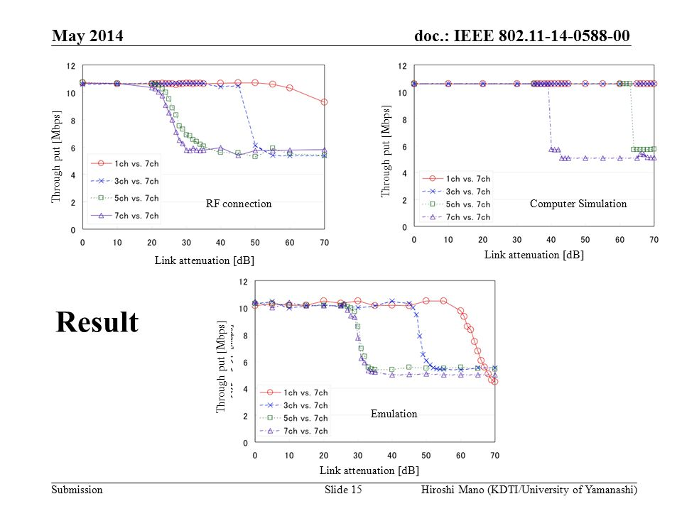 doc.: IEEE 802.11-14-0588-00 Submission Result May 2014 Hiroshi Mano (KDTI/University of Yamanashi)Slide 15 Link attenuation [dB] Through put [Mbps] Link attenuation [dB] Through put [Mbps] Link attenuation [dB] Through put [Mbps] RF connectionComputer Simulation Emulation