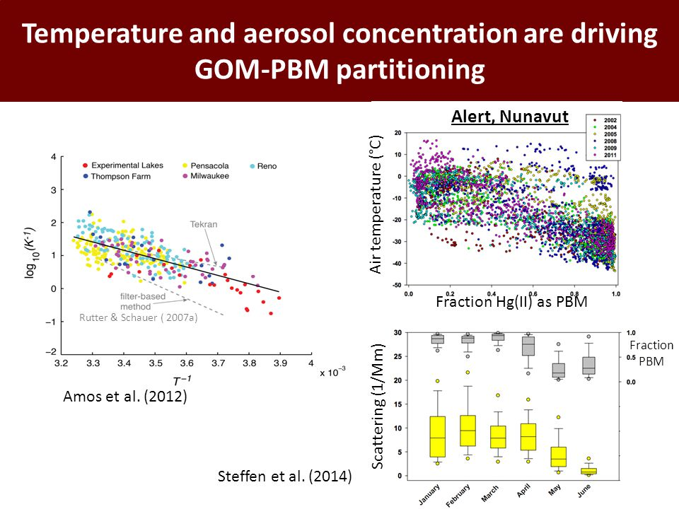 Temperature and aerosol concentration are driving GOM-PBM partitioning Amos et al. (2012) Rutter & Schauer ( 2007a) Alert, Nunavut Fraction Hg(II) as