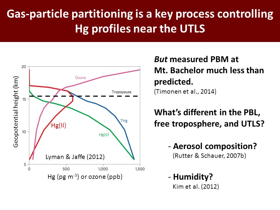 Gas-particle partitioning is a key process controlling Hg profiles near the UTLS Lyman & Jaffe (2012) Geopotential height (km) Hg (pg m -3 ) or ozone (ppb) Hg(II) But measured PBM at Mt.