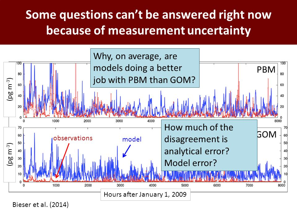 Some questions can't be answered right now because of measurement uncertainty Bieser et al. (2014) model observations GOM PBM Waldhof, Germany (2009)