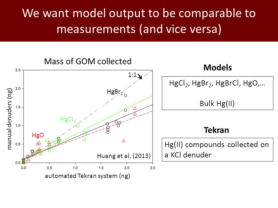 We want model output to be comparable to measurements (and vice versa) Mass of GOM collected manual denuders (ng) automated Tekran system (ng) HgO HgCl 2 HgBr 2 1:1 Huang et al.
