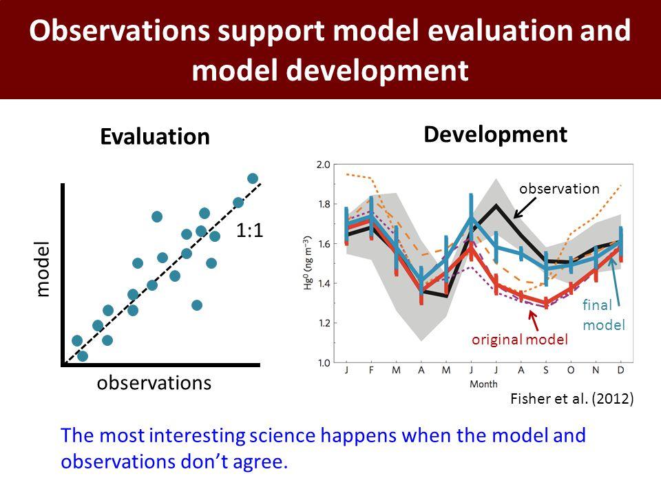 Observations support model evaluation and model development observations model 1:1 Evaluation Development observation original model final model Fisher et al.