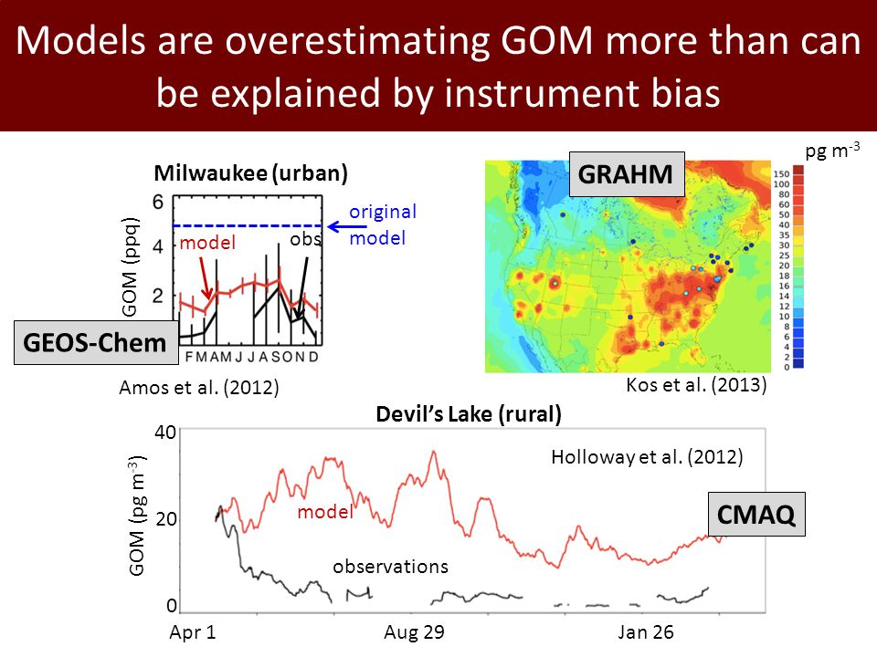 Models are overestimating GOM more than can be explained by instrument bias GOM (ppq) Milwaukee (urban) model obs original model Amos et al. (2012) mo