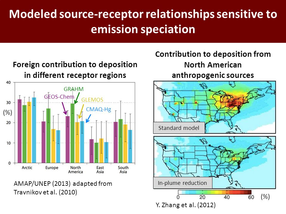 Modeled source-receptor relationships sensitive to emission speciation (%) Foreign contribution to deposition in different receptor regions GEOS-Chem GRAHM GLEMOS CMAQ-Hg AMAP/UNEP (2013) adapted from Travnikov et al.