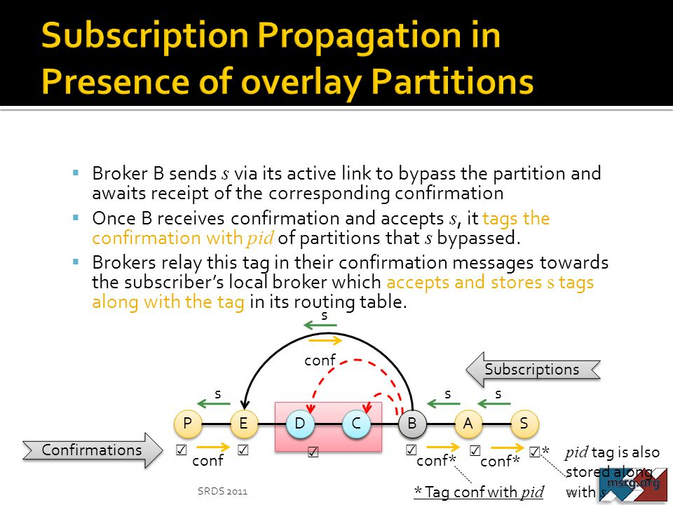  Broker B sends s via its active link to bypass the partition and awaits receipt of the corresponding confirmation  Once B receives confirmation and