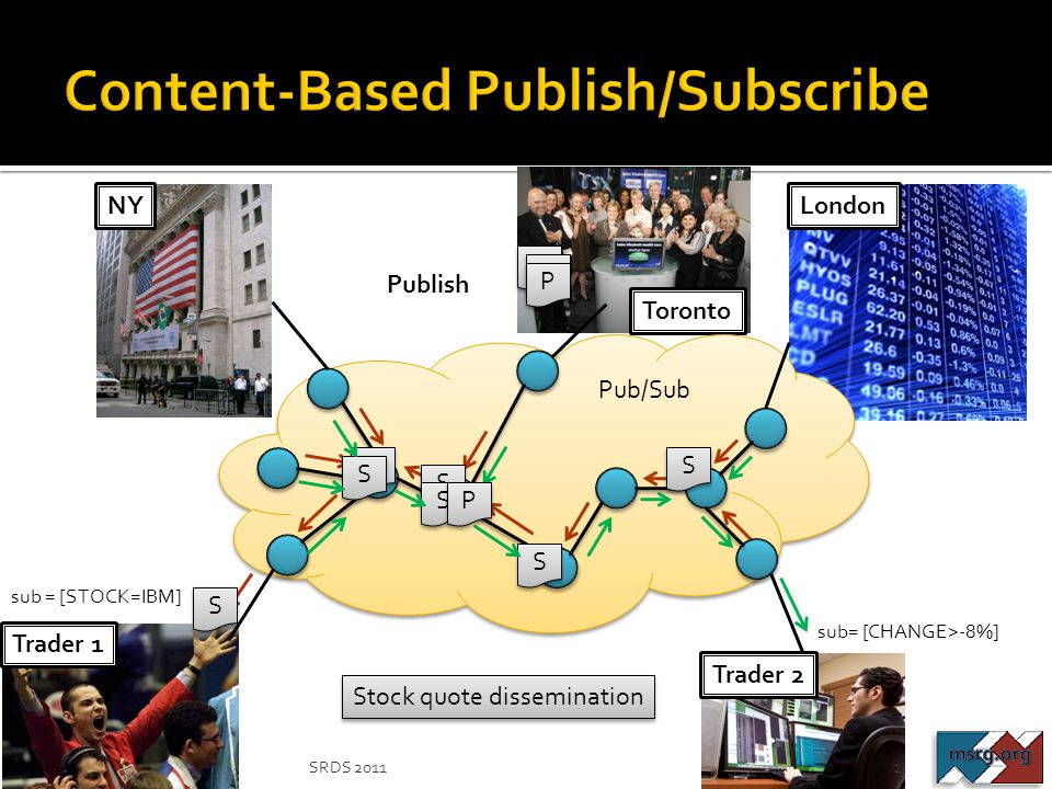 London Toronto Trader 1 Pub/Sub S S S S S S S S S S S S S S P P Publish P P P P P P sub = [STOCK=IBM] sub= [CHANGE>-8%] NYTrader 2 2SRDS 2011 Stock qu