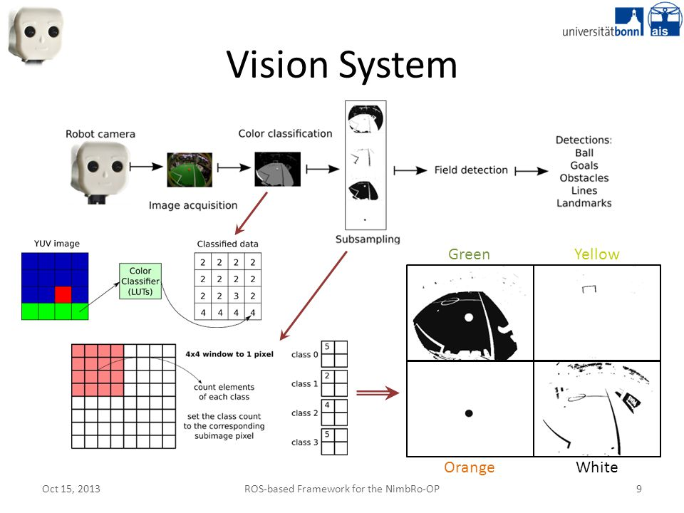 ROS-based Framework for the NimbRo-OP 9 Oct 15, 2013 Vision System GreenYellow OrangeWhite