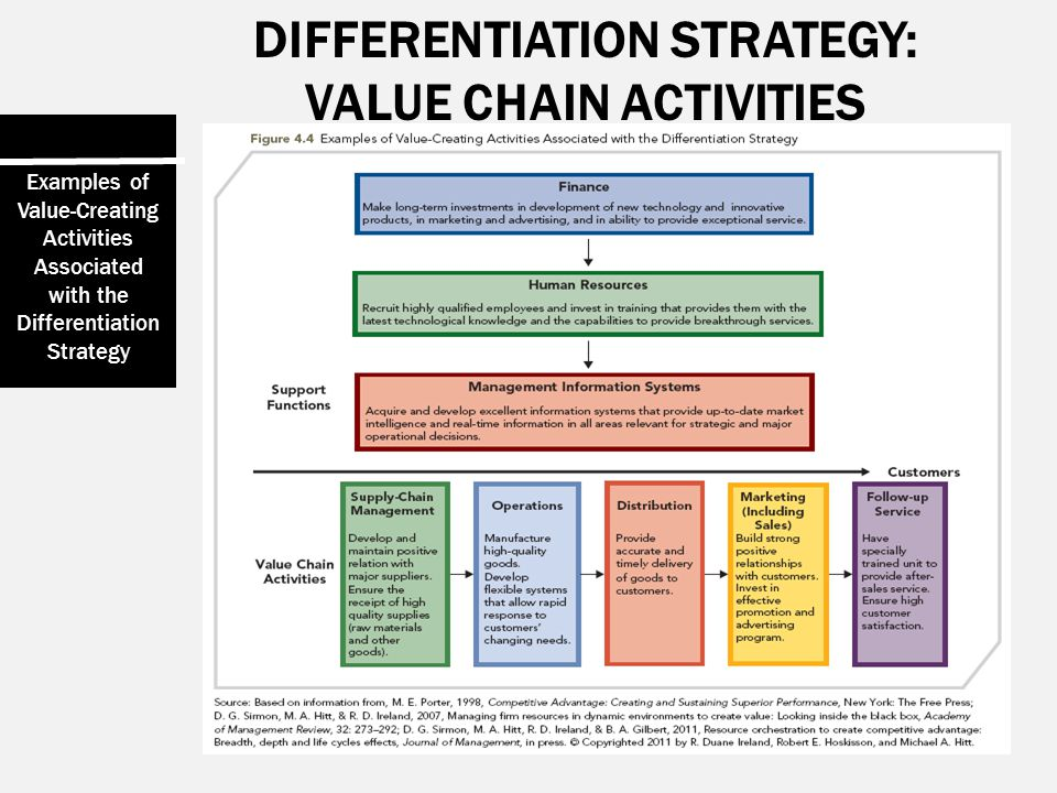 DIFFERENTIATION STRATEGY: VALUE CHAIN ACTIVITIES Examples of Value-Creating Activities Associated with the Differentiation Strategy
