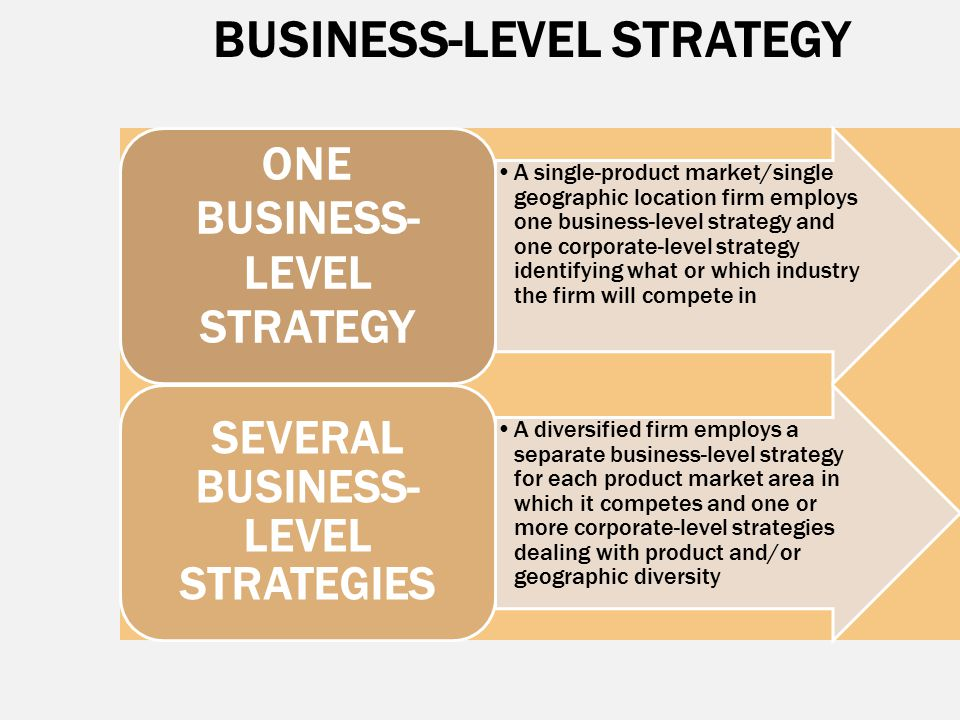 BUSINESS-LEVEL STRATEGY A single-product market/single geographic location firm employs one business-level strategy and one corporate-level strategy i