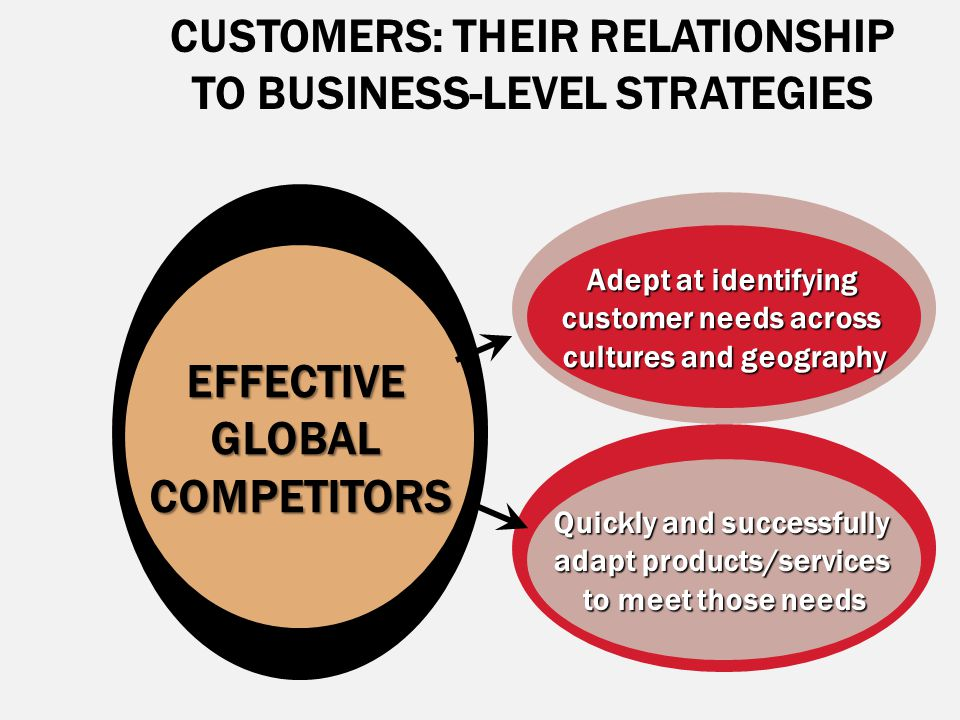 CUSTOMERS: THEIR RELATIONSHIP TO BUSINESS-LEVEL STRATEGIESEFFECTIVEGLOBALCOMPETITORS Adept at identifying customer needs across cultures and geography