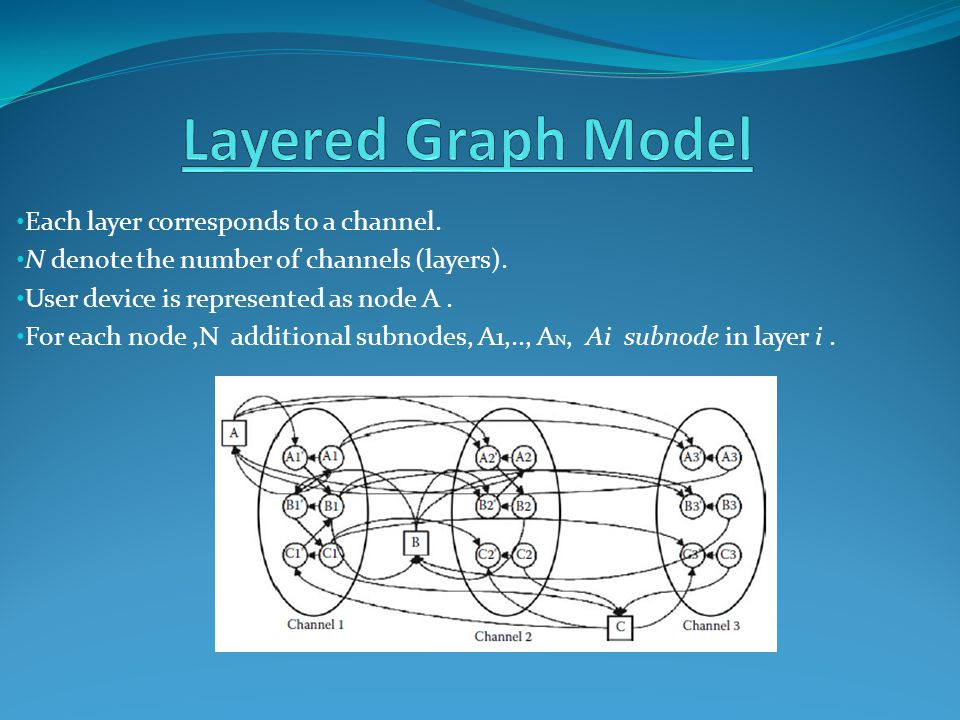 Each layer corresponds to a channel.N denote the number of channels (layers).