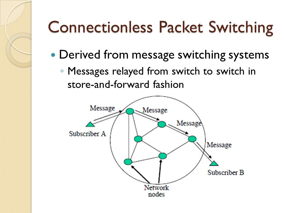 Connectionless Packet Switching Derived from message switching systems ◦ Messages relayed from switch to switch in store-and-forward fashion