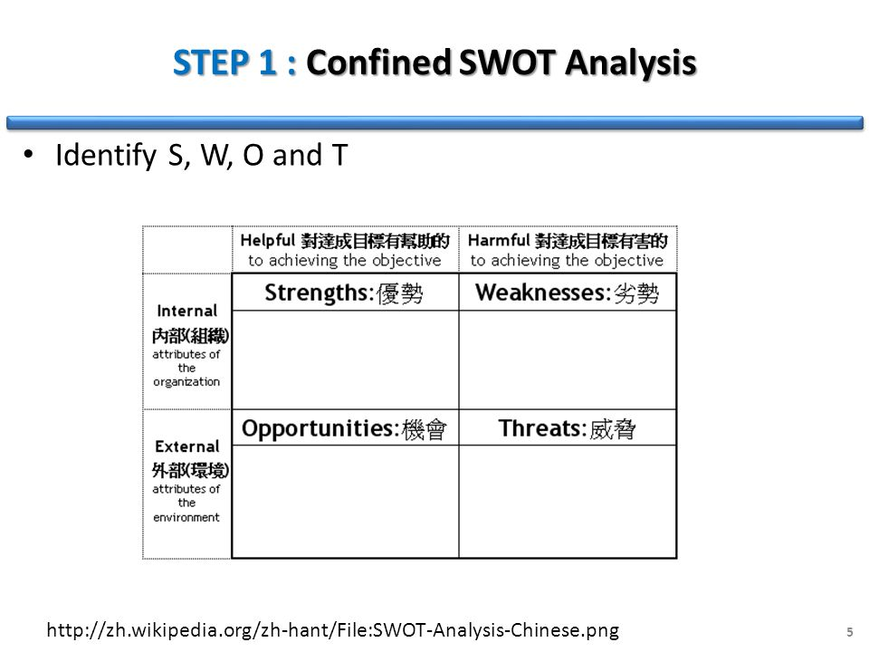 STEP 1 : Confined SWOT Analysis Identify S, W, O and T 5 http://zh.wikipedia.org/zh-hant/File:SWOT-Analysis-Chinese.png