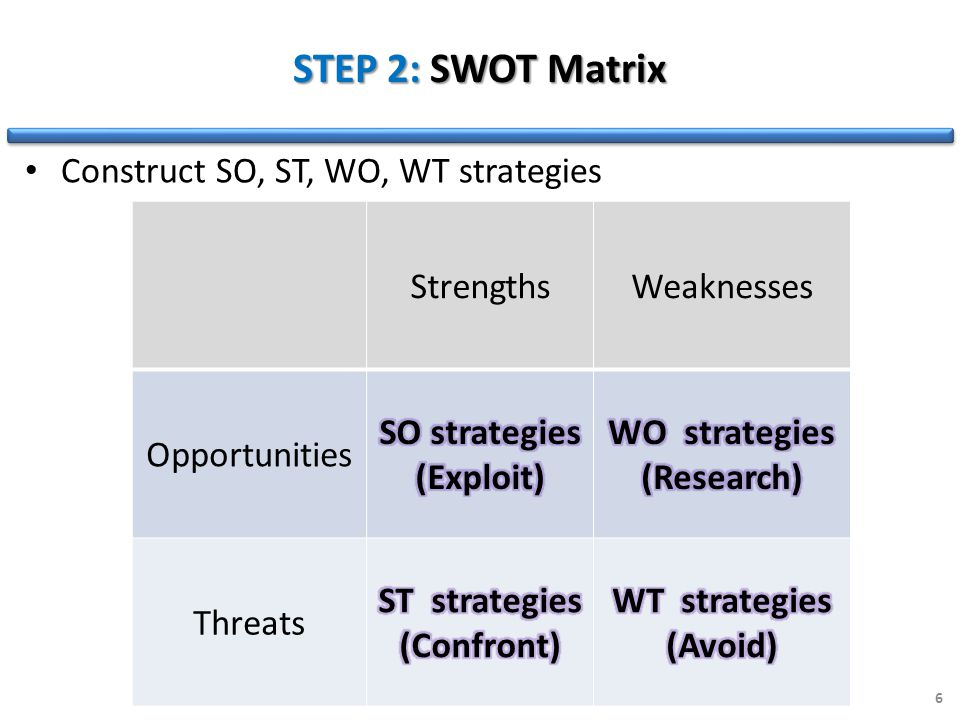 STEP 2: SWOT Matrix StrengthsWeaknesses Opportunities Threats 6 Construct SO, ST, WO, WT strategies