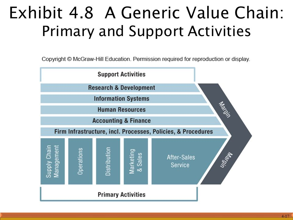 4-17 Exhibit 4.8 A Generic Value Chain: Primary and Support Activities