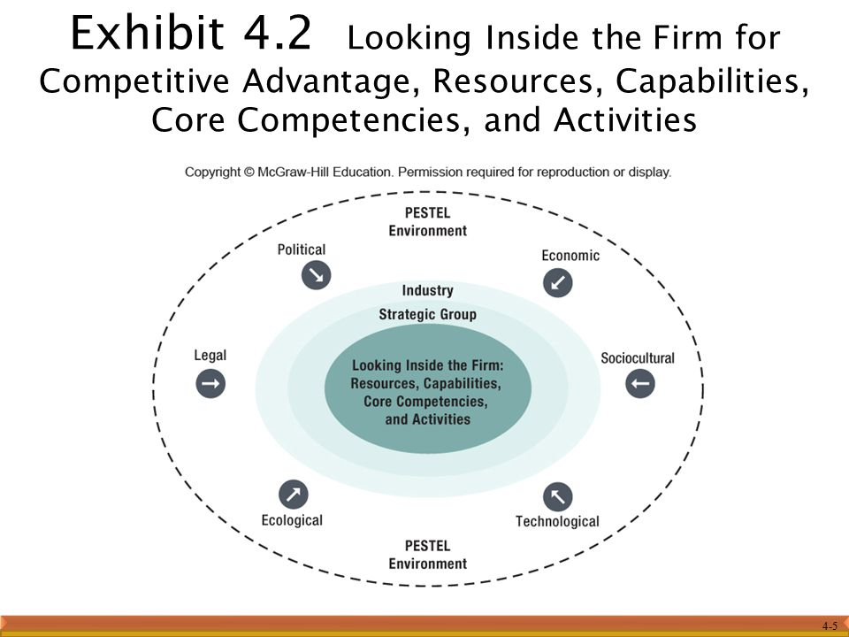 4-5 Exhibit 4.2 Looking Inside the Firm for Competitive Advantage, Resources, Capabilities, Core Competencies, and Activities