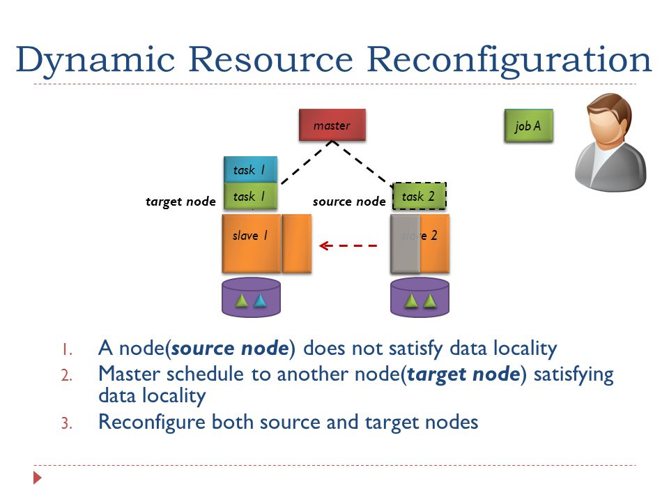 slave 1 slave 2 Dynamic Resource Reconfiguration master task 2 job B 1.