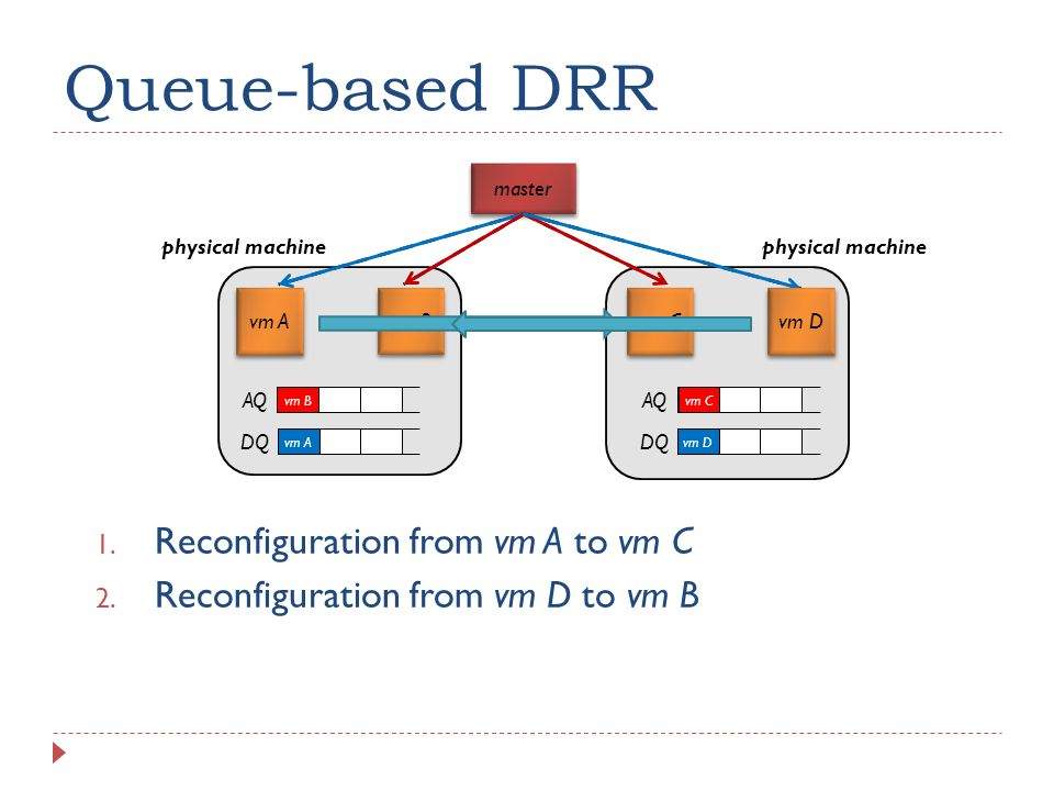 Queue-based DRR master AQ DQ AQ DQ 1. Reconfiguration from vm A to vm C 2.