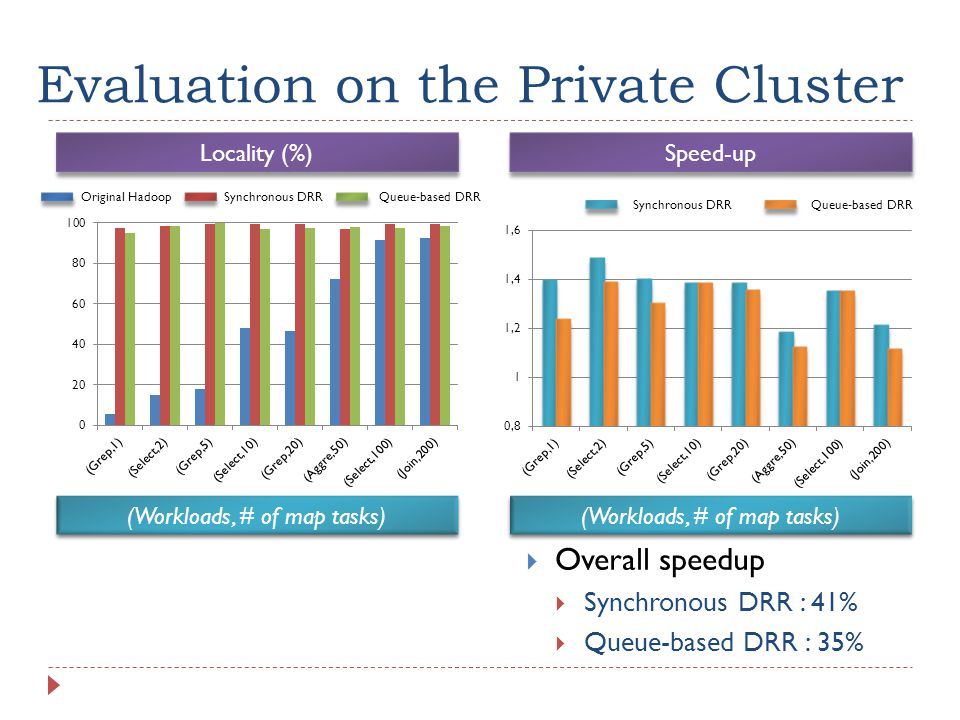 Evaluation on the Private Cluster  Overall speedup  Synchronous DRR : 41%  Queue-based DRR : 35% Locality (%) Speed-up Original HadoopSynchronous DRR Queue-based DRR (Workloads, # of map tasks) Queue-based DRR
