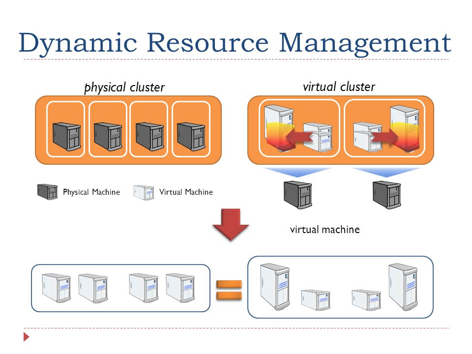 Dynamic Resource Management physical cluster virtual cluster virtual machine Physical MachineVirtual Machine