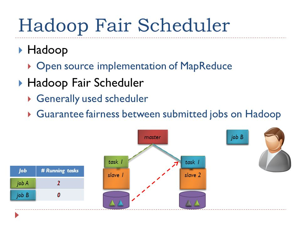 slave 2 slave 1 Hadoop Fair Scheduler  Hadoop  Open source implementation of MapReduce  Hadoop Fair Scheduler  Generally used scheduler  Guarantee fairness between submitted jobs on Hadoop master job A task 1 task 2 job B Job# Running tasks job A job B 2 0 1 task 1 1