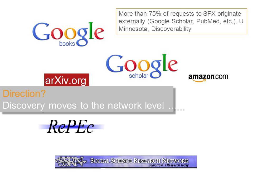 Direction? Discovery moves to the network level ….. More than 75% of requests to SFX originate externally (Google Scholar, PubMed, etc.). U Minnesota,