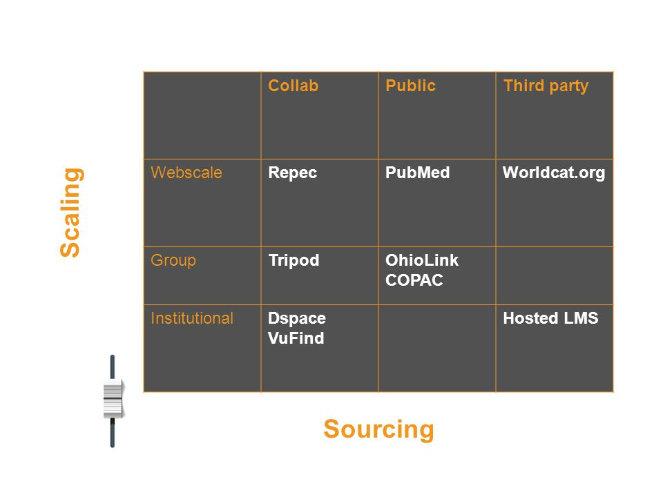 CollabPublicThird party WebscaleRepecPubMedWorldcat.org GroupTripodOhioLink COPAC InstitutionalDspace VuFind Hosted LMS Sourcing Scaling