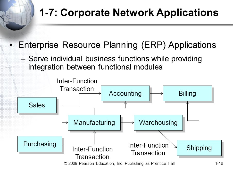 © 2009 Pearson Education, Inc. Publishing as Prentice Hall1-16 1-7: Corporate Network Applications Enterprise Resource Planning (ERP) Applications –Se