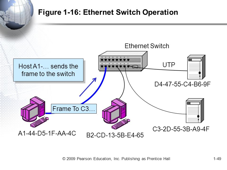 © 2009 Pearson Education, Inc. Publishing as Prentice Hall1-49 Figure 1-16: Ethernet Switch Operation UTP Ethernet Switch A1-44-D5-1F-AA-4C B2-CD-13-5