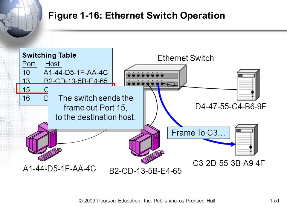 © 2009 Pearson Education, Inc. Publishing as Prentice Hall1-51 Figure 1-16: Ethernet Switch Operation Switching Table Port Host 10 A1-44-D5-1F-AA-4C 1