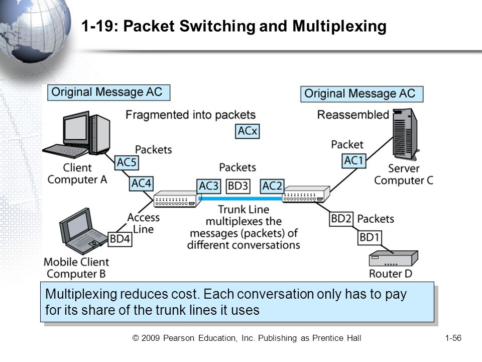 © 2009 Pearson Education, Inc. Publishing as Prentice Hall1-56 1-19: Packet Switching and Multiplexing Multiplexing reduces cost. Each conversation on
