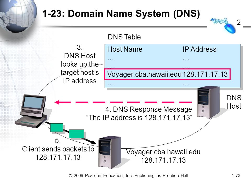 © 2009 Pearson Education, Inc. Publishing as Prentice Hall1-73 1-23: Domain Name System (DNS) Host NameIP Address…… Voyager.cba.hawaii.edu128.171.17.1