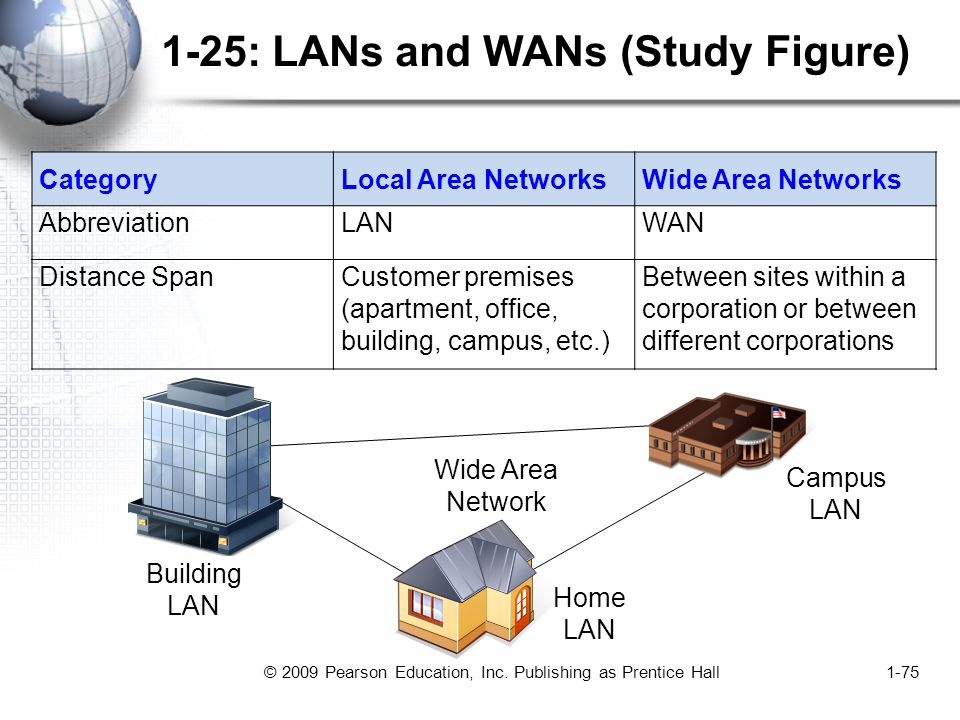 © 2009 Pearson Education, Inc. Publishing as Prentice Hall1-75 1-25: LANs and WANs (Study Figure) CategoryLocal Area NetworksWide Area Networks Abbrev
