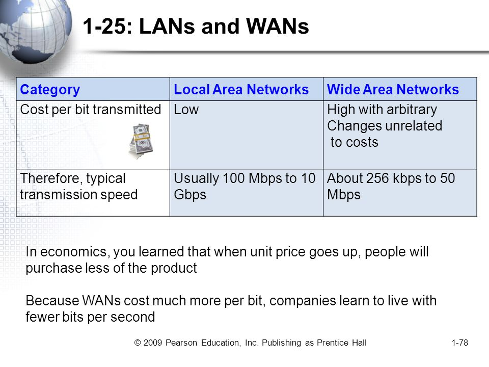 © 2009 Pearson Education, Inc. Publishing as Prentice Hall1-78 1-25: LANs and WANs CategoryLocal Area NetworksWide Area Networks Cost per bit transmit