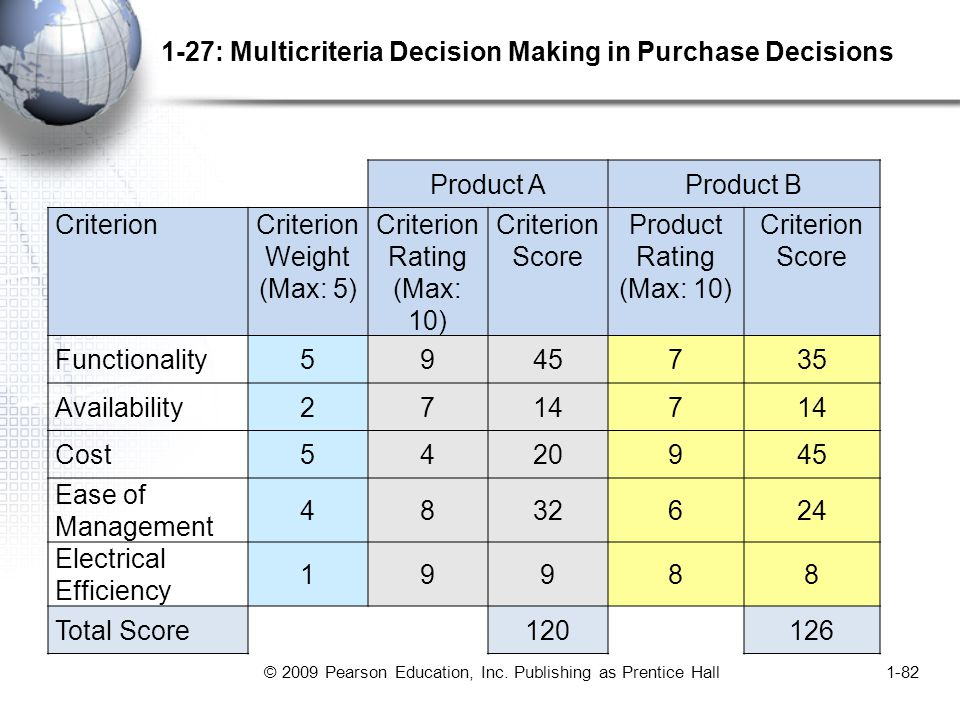 © 2009 Pearson Education, Inc. Publishing as Prentice Hall1-82 1-27: Multicriteria Decision Making in Purchase Decisions Product AProduct B CriterionC