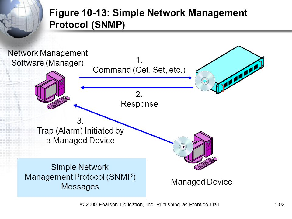 © 2009 Pearson Education, Inc. Publishing as Prentice Hall1-92 Figure 10-13: Simple Network Management Protocol (SNMP) Network Management Software (Ma