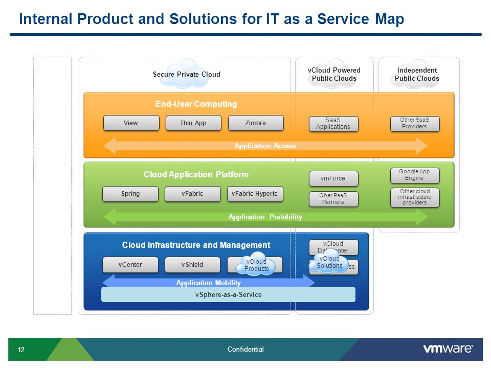 12 Confidential Internal Product and Solutions for IT as a Service Map VMware vSphere: Foundation for Cloud Computing vCenter vShield vCloud vCloud Da