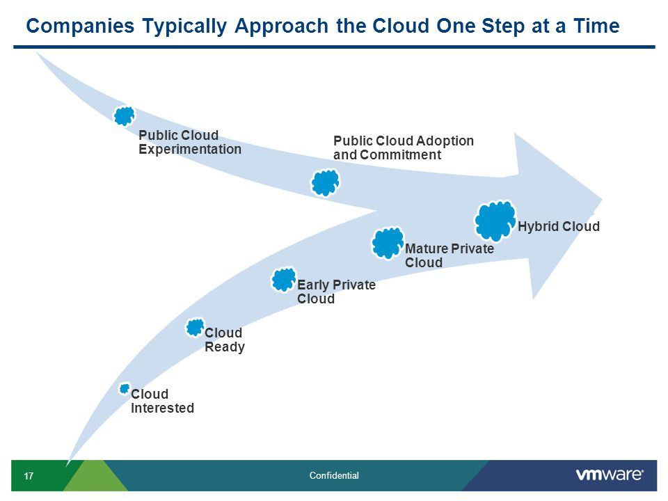17 Confidential Companies Typically Approach the Cloud One Step at a Time Cloud Interested Cloud Ready Early Private Cloud Mature Private Cloud Hybrid Cloud Public Cloud Experimentation Public Cloud Adoption and Commitment